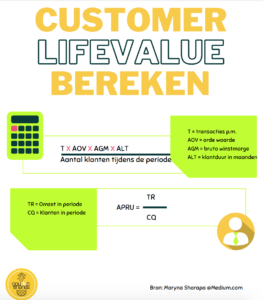 customer lifevalue uitgelegd